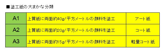 塗工量による分類 (566x187)