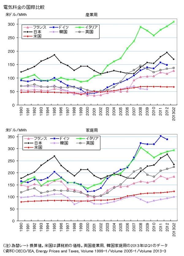 電気料金国際比較